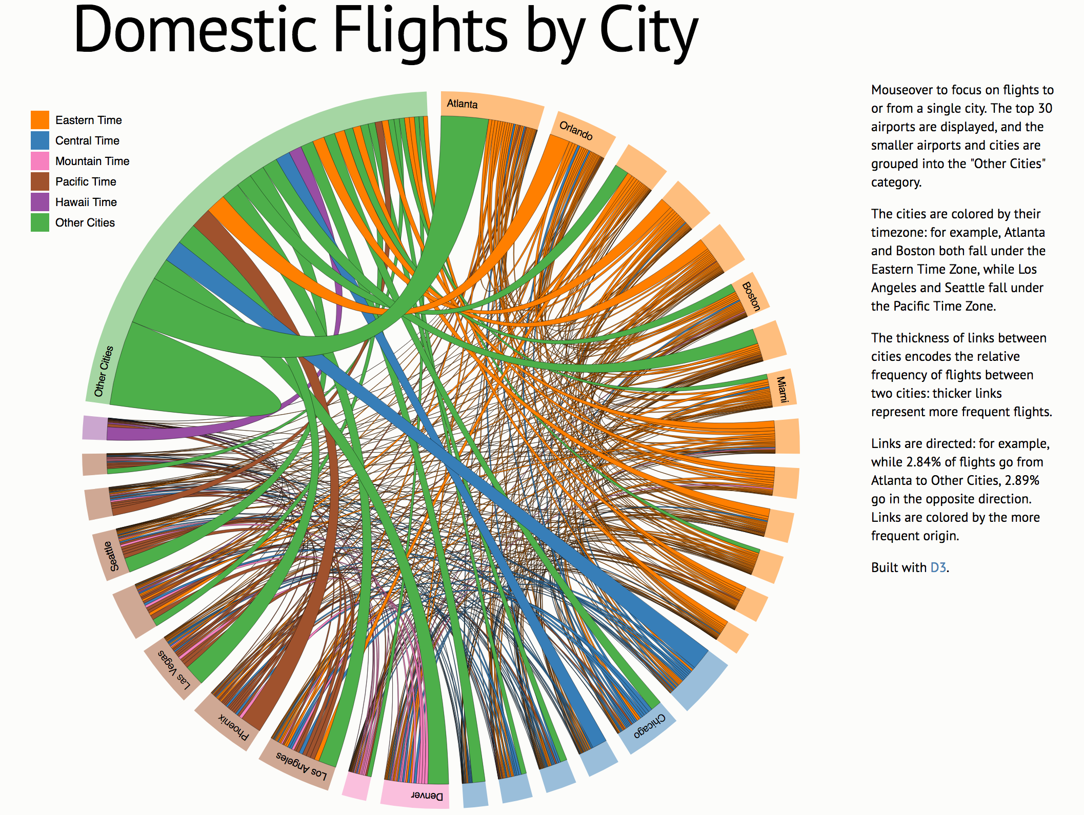 Interactive visualizations using d3js and d3 wrappers in shiny pooptronica